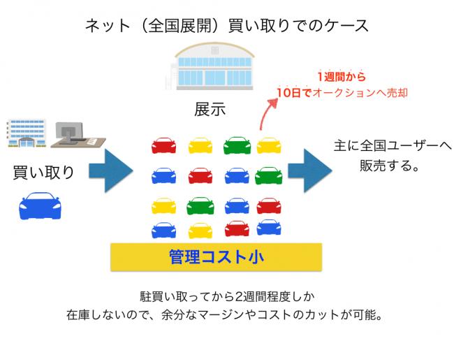 ネット買取店舗型でのケース .001