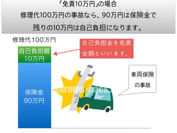 車両保険の免責金額.001-600x450