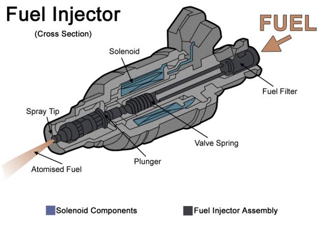 Fuelinjector