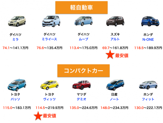 コンパクトサイズ軽自動車